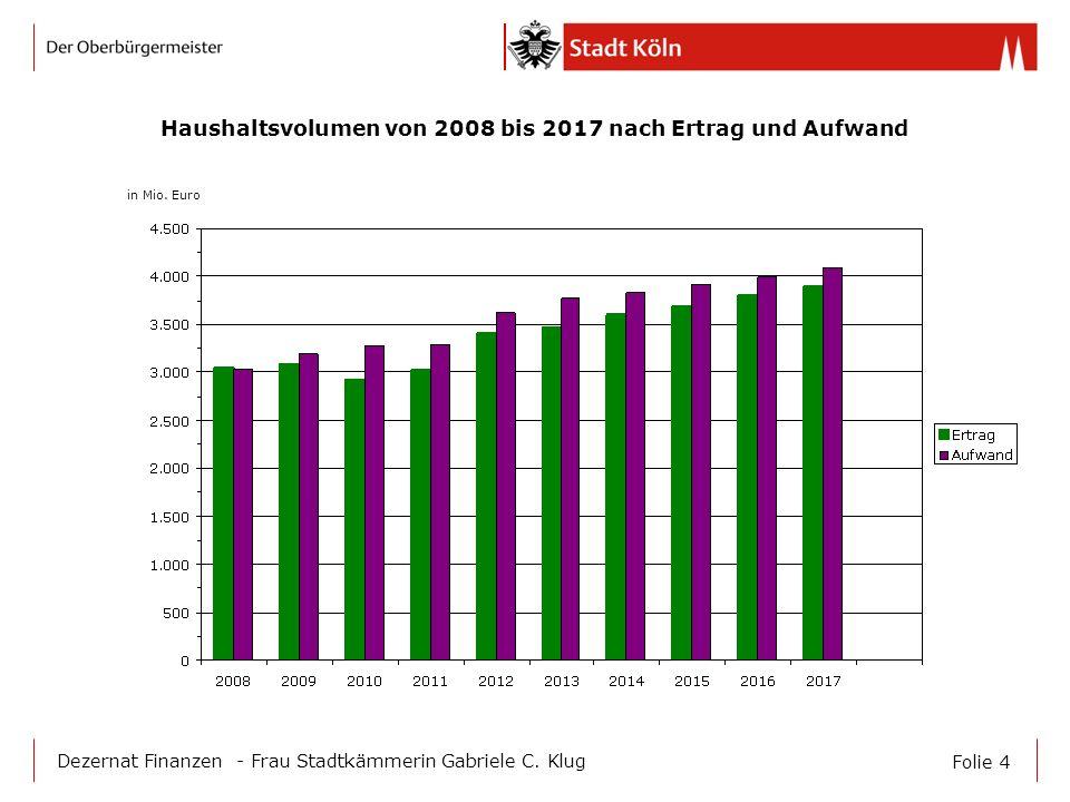 Folie 4 Dezernat Finanzen - Frau Stadtkämmerin Gabriele C. Klug Haushaltsvolumen von 2008 bis 2017 nach Ertrag und Aufwand in Mio. Euro