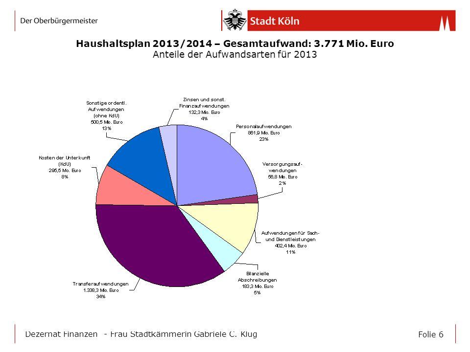 Folie 6 Dezernat Finanzen - Frau Stadtkämmerin Gabriele C. Klug Haushaltsplan 2013/2014 – Gesamtaufwand: 3.771 Mio. Euro Anteile der Aufwandsarten für