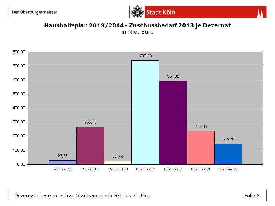 Folie 8 Dezernat Finanzen - Frau Stadtkämmerin Gabriele C. Klug Haushaltsplan 2013/2014 - Zuschussbedarf 2013 je Dezernat in Mio. Euro Dezernat OB Dez