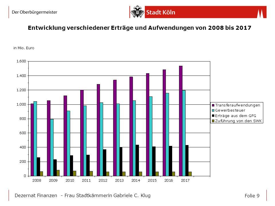 Folie 9 Dezernat Finanzen - Frau Stadtkämmerin Gabriele C. Klug in Mio. Euro Entwicklung verschiedener Erträge und Aufwendungen von 2008 bis 2017
