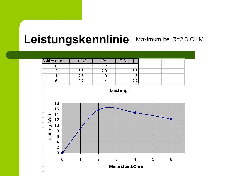 Leistungskennlinie Maximum bei R=2,3 OHM