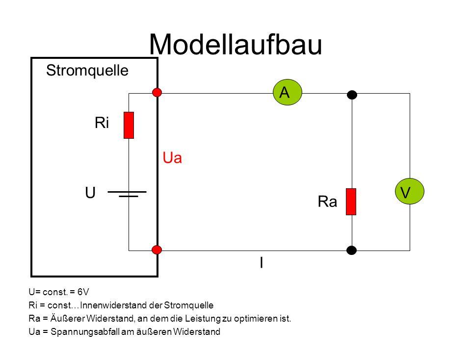Modellaufbau U= const. = 6V Ri = const…Innenwiderstand der Stromquelle Ra = Äußerer Widerstand, an dem die Leistung zu optimieren ist. Ua = Spannungsa