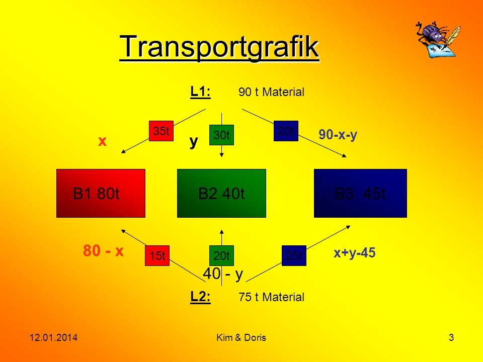 12.01.2014Kim & Doris3 Transportgrafik L1: 90 t Material B1 80tB2 40tB3 45t L2: 75 t Material 15t20t25t 35t 30t 20t xy 90-x-y 80 - x 40 - y x+y-45