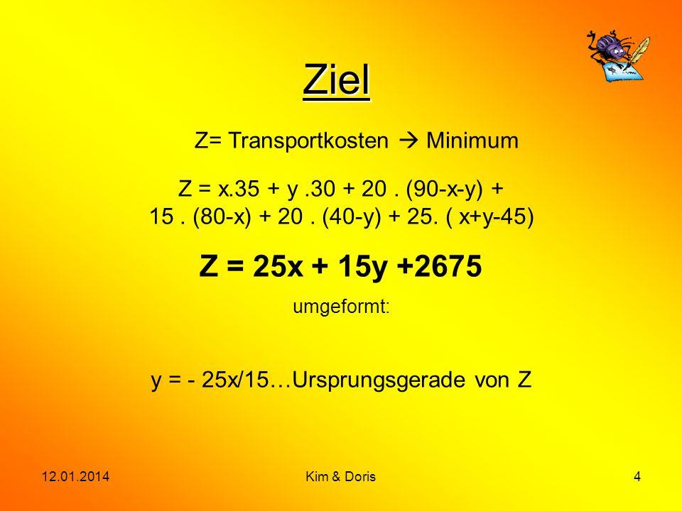 12.01.2014Kim & Doris4 Ziel Z= Transportkosten Minimum Z = x.35 + y.30 + 20. (90-x-y) + 15. (80-x) + 20. (40-y) + 25. ( x+y-45) Z = 25x + 15y +2675 um