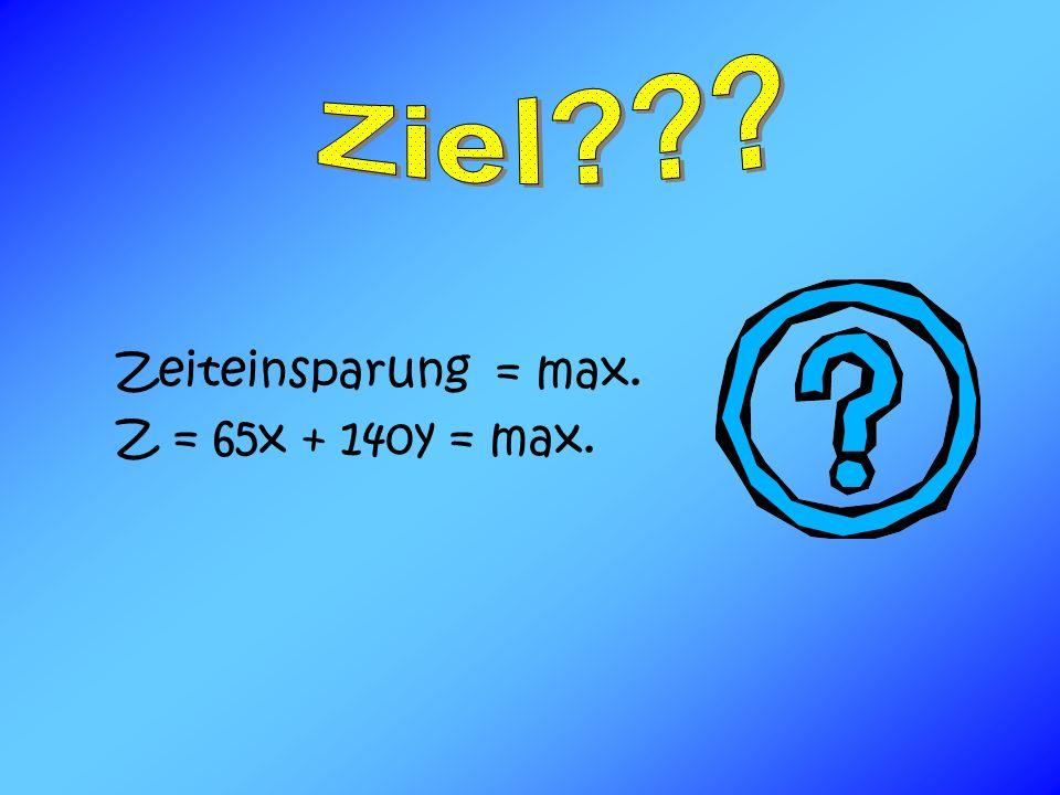 Zeiteinsparung = max. Z = 65x + 140y = max.