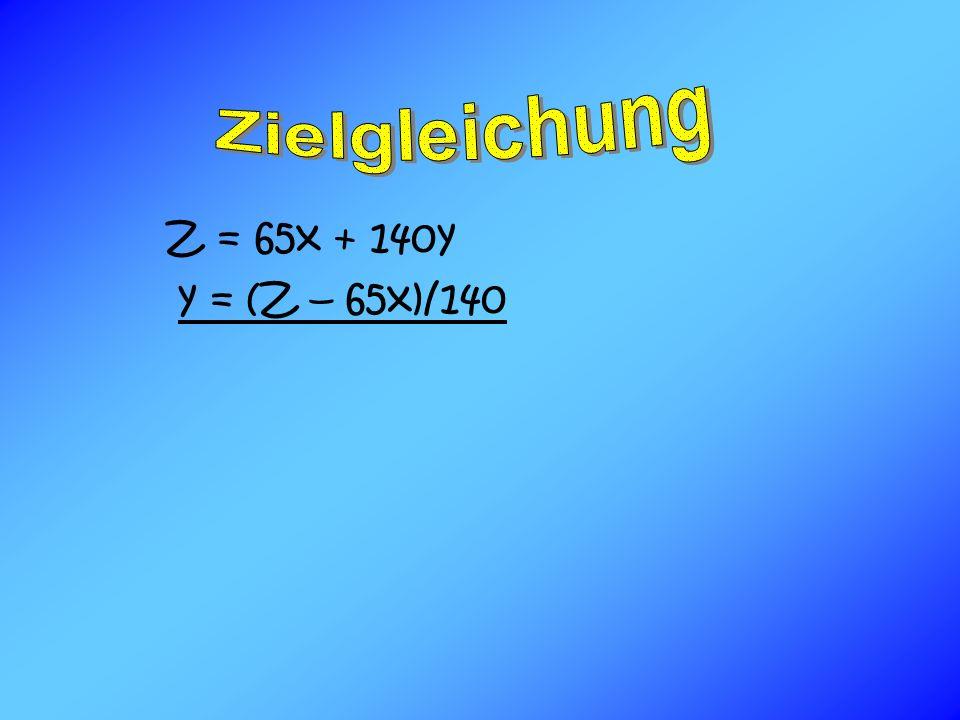 Z = 65x + 140y y = (Z – 65x)/140