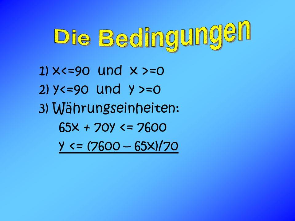 1) x =0 2) y =0 3) Währungseinheiten: 65x + 70y <= 7600 y <= (7600 – 65x)/70