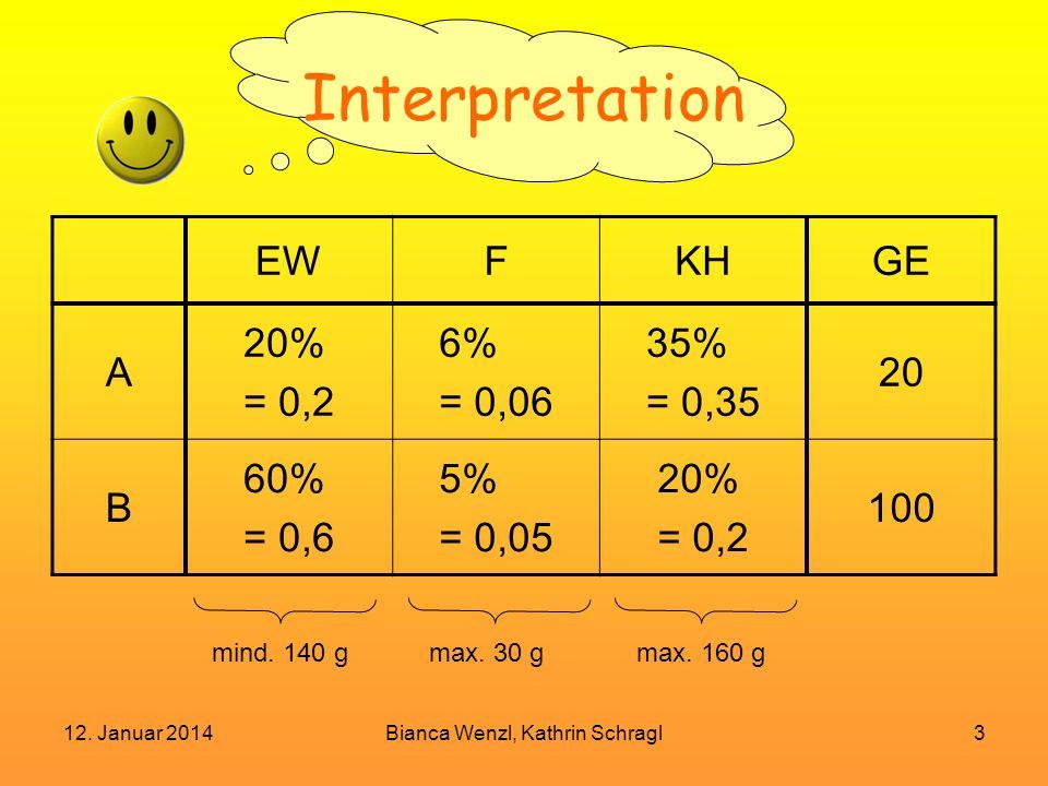12. Januar 2014Bianca Wenzl, Kathrin Schragl3 Interpretation EWFKHGE A 20% = 0,2 6% = 0,06 35% = 0,35 20 B 60% = 0,6 5% = 0,05 20% = 0,2 100 mind. 140