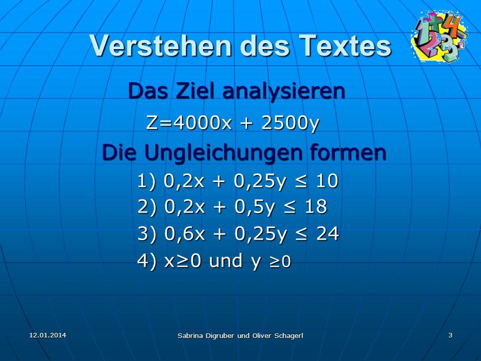 12.01.2014 Sabrina Digruber und Oliver Schagerl 3 Verstehen des Textes Das Ziel analysieren Das Ziel analysieren Z=4000x + 2500y Z=4000x + 2500y Die Ungleichungen formen Die Ungleichungen formen 1) 0,2x + 0,25y 10 1) 0,2x + 0,25y 10 2) 0,2x + 0,5y 18 3) 0,6x + 0,25y 24 4) x0 und y 0