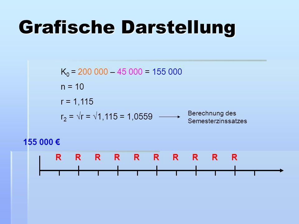 RRRRRRRRRR 155 000 K 0 = 200 000 – 45 000 = 155 000 n = 10 r = 1,115 r 2 = r = 1,115 = 1,0559 Grafische Darstellung Berechnung des Semesterzinssatzes
