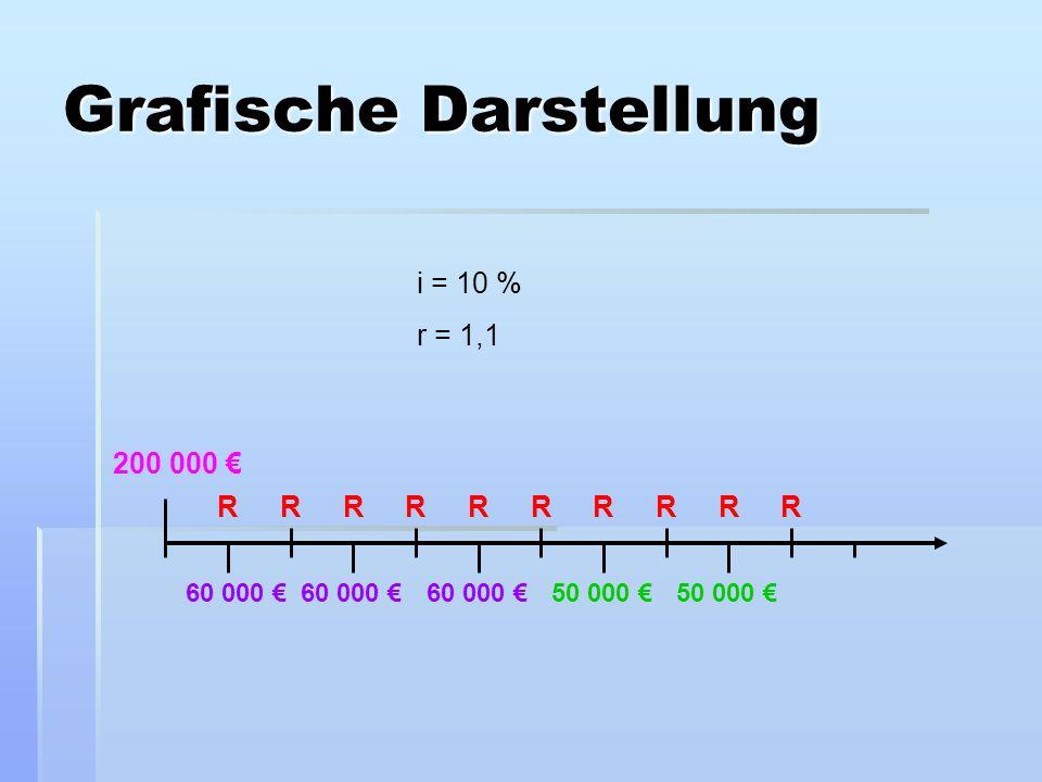 Grafische Darstellung 200 000 60 000 50 000 RRRRRRRRR R i = 10 % r = 1,1