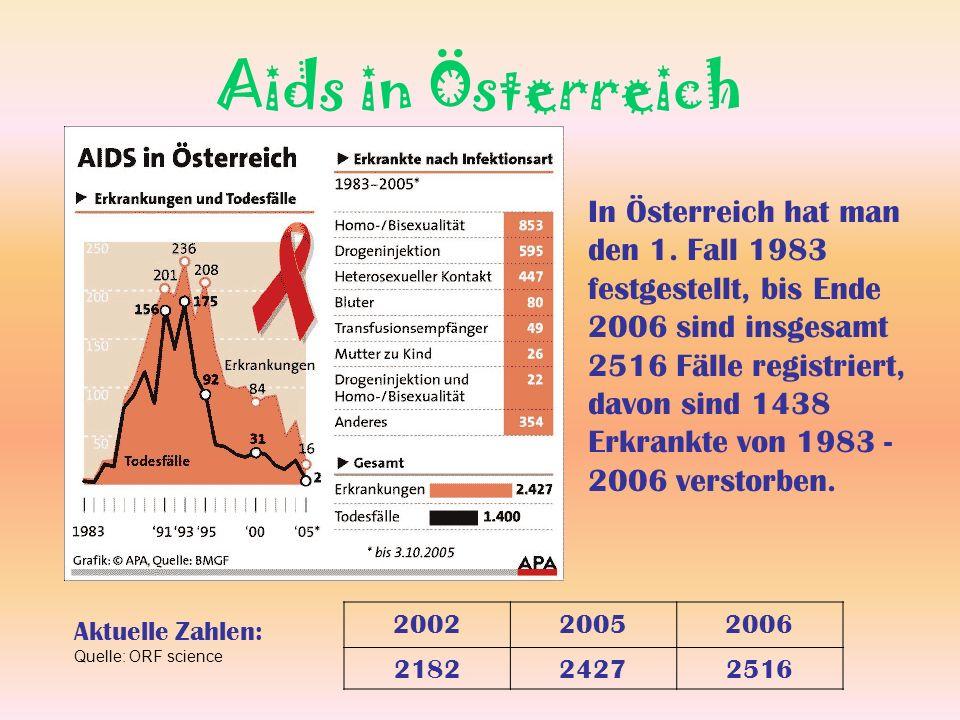 Aids in Österreich In Österreich hat man den 1. Fall 1983 festgestellt, bis Ende 2006 sind insgesamt 2516 Fälle registriert, davon sind 1438 Erkrankte