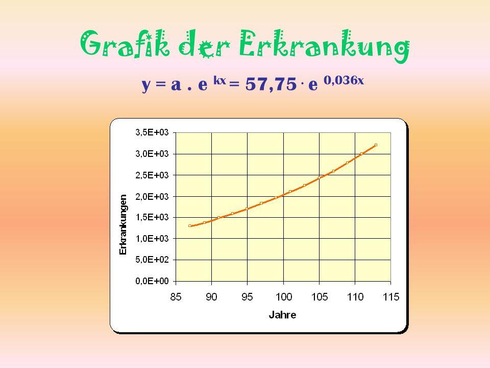 Berechnung 1 Wie viele Aids-Kranke gibt es im Jahr 2001.