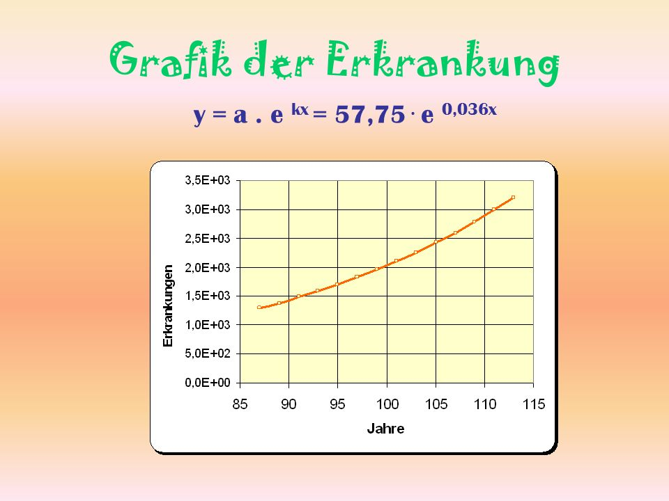 Grafik der Erkrankung y = a. e kx = 57,75. e 0,036x