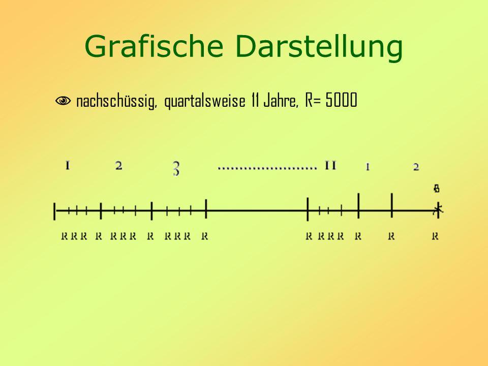 Grafische Darstellung nachschüssig, quartalsweise 11 Jahre, R= 5000
