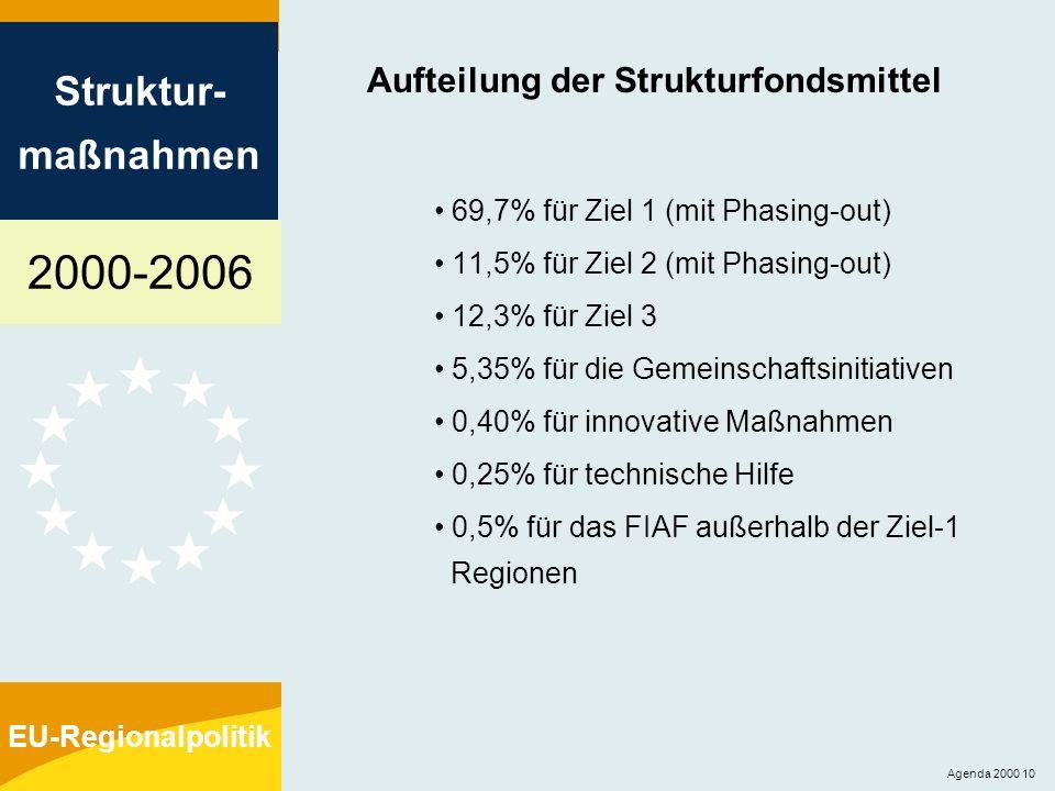 2000-2006 Struktur- maßnahmen EU-Regionalpolitik Agenda 2000 10 Aufteilung der Strukturfondsmittel 69,7% für Ziel 1 (mit Phasing-out) 11,5% für Ziel 2