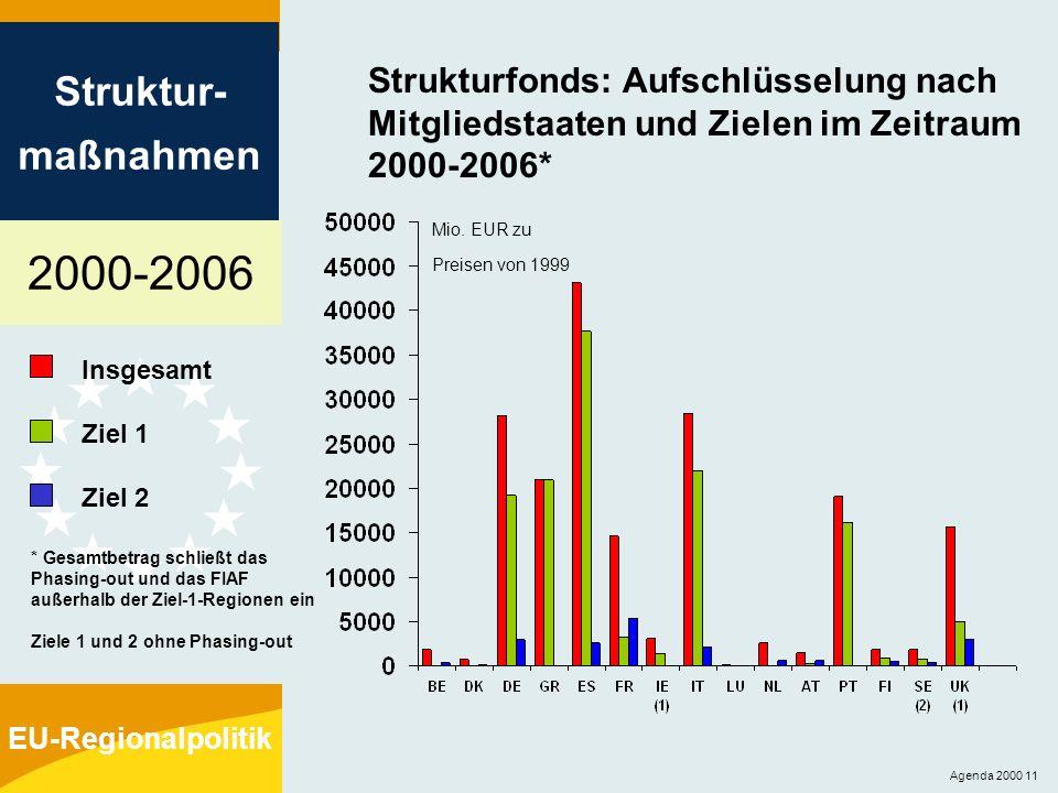 2000-2006 Struktur- maßnahmen EU-Regionalpolitik Agenda 2000 11 Strukturfonds: Aufschlüsselung nach Mitgliedstaaten und Zielen im Zeitraum 2000-2006*