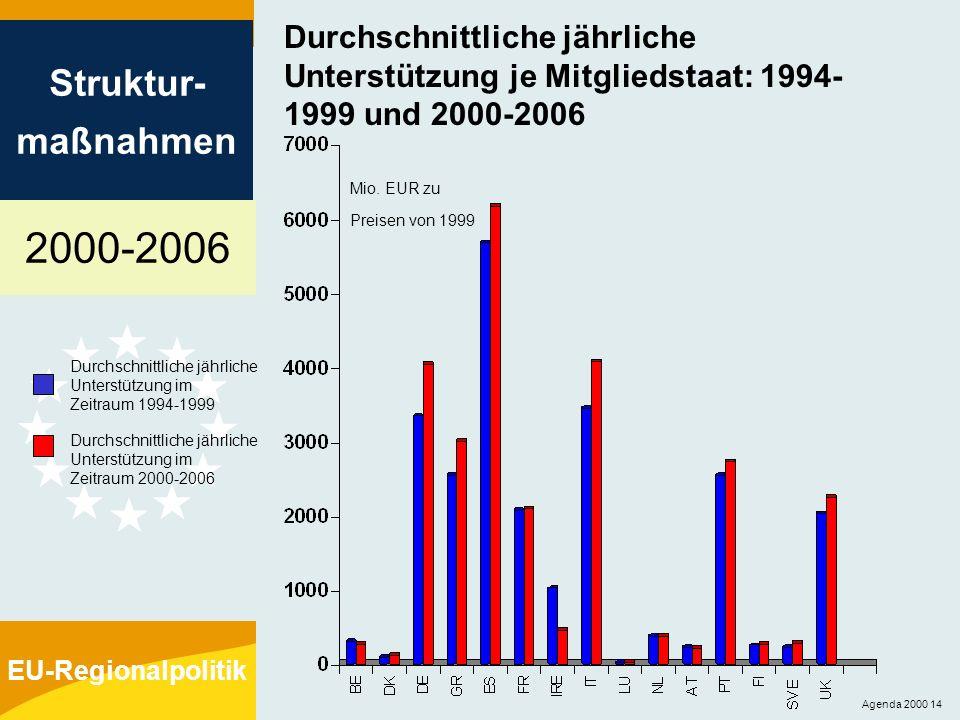 2000-2006 Struktur- maßnahmen EU-Regionalpolitik Agenda 2000 14 Durchschnittliche jährliche Unterstützung je Mitgliedstaat: 1994- 1999 und 2000-2006 M