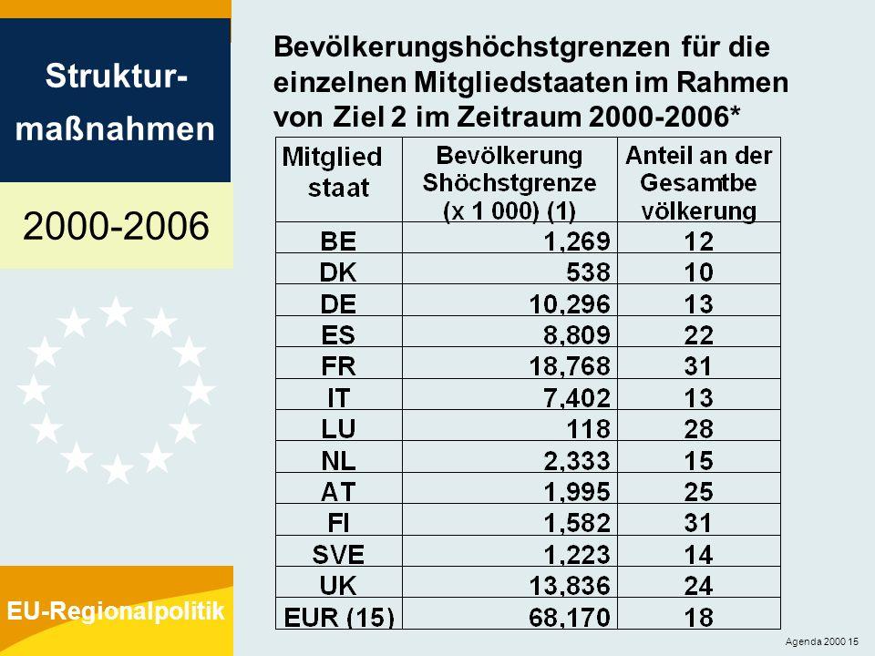 2000-2006 Struktur- maßnahmen EU-Regionalpolitik Agenda 2000 15 Bevölkerungshöchstgrenzen für die einzelnen Mitgliedstaaten im Rahmen von Ziel 2 im Ze