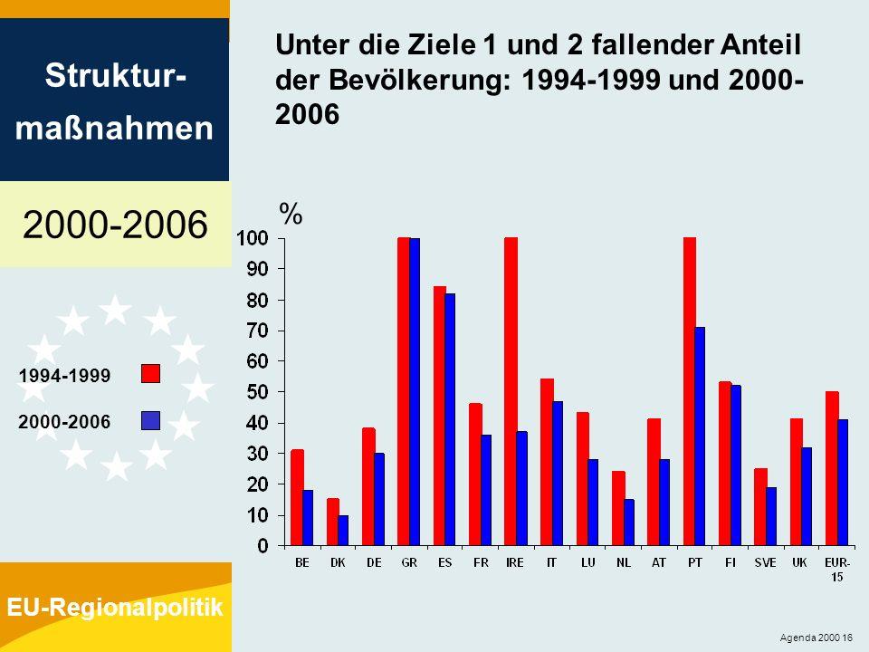 2000-2006 Struktur- maßnahmen EU-Regionalpolitik Agenda 2000 16 Unter die Ziele 1 und 2 fallender Anteil der Bevölkerung: 1994-1999 und 2000- 2006 % 1