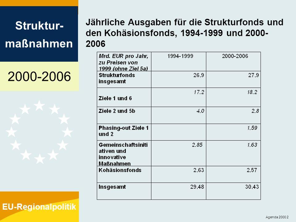 2000-2006 Struktur- maßnahmen EU-Regionalpolitik Agenda 2000 13 Ziel 1 im Zeitraum 2000-2006 Förderregionen im Rahmen von Ziel 1 Phasing-out für Ziel 1 Sonderprogramme