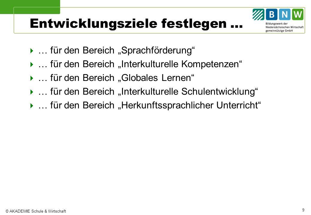© AKADEMIE Schule & Wirtschaft 10 Die Zielplanung und -definition Ziele müssen SMART sein !!.
