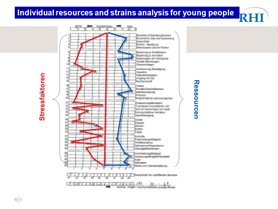 913 Individual resources and strains analysis for young people Stressfaktoren Ressourcen