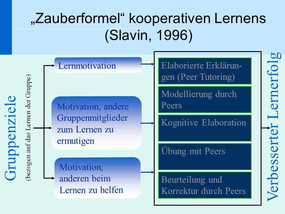 Zauberformel kooperativen Lernens (Slavin, 1996) Modellierung durch Peers Kognitive Elaboration Übung mit Peers Beurteilung und Korrektur durch Peers
