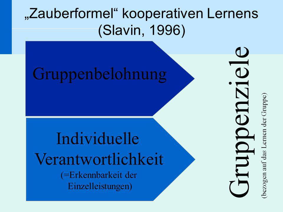 Zauberformel kooperativen Lernens (Slavin, 1996) Gruppenziele (bezogen auf das Lernen der Gruppe) Individuelle Verantwortlichkeit (=Erkennbarkeit der