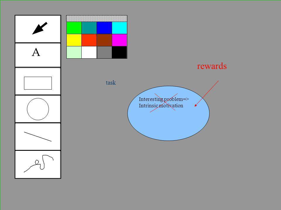 Tool 1 A Interesting problem=> Intrinsic motivation rewards task
