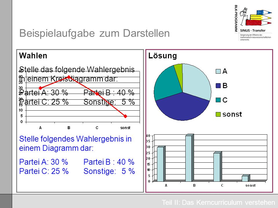 Beispielaufgabe zum Darstellen Wahlen Stelle das folgende Wahlergebnis in einem Kreisdiagramm dar: Partei A: 30 % Partei B : 40 % Partei C: 25 % Sonst