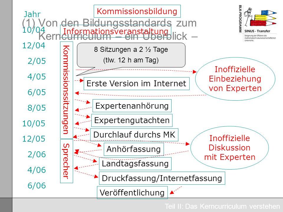 10/04 12/04 2/05 4/05 6/05 8/05 10/05 12/05 2/06 4/06 6/06 Jahr Inoffizielle Diskussion mit Experten Inoffizielle Einbeziehung von Experten Kommission
