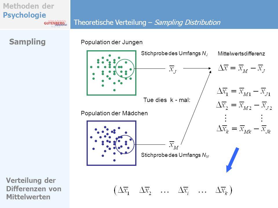 Methoden der Psychologie Theoretische Verteilung – Sampling Distribution Sampling Population der Jungen Stichprobe des Umfangs N J Population der Mädc
