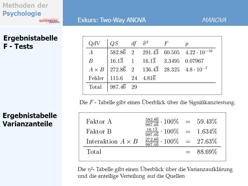 Methoden der Psychologie Ergebnistabelle F - Tests Exkurs: Two-Way ANOVA MANOVA Ergebnistabelle Varianzanteile Die 2 - Tabelle gibt einen Überblick über die Varianzaufklärung und die anteilige Verteilung auf die Quellen Die F - Tabelle gibt einen Überblick über die Signifikanztestung.