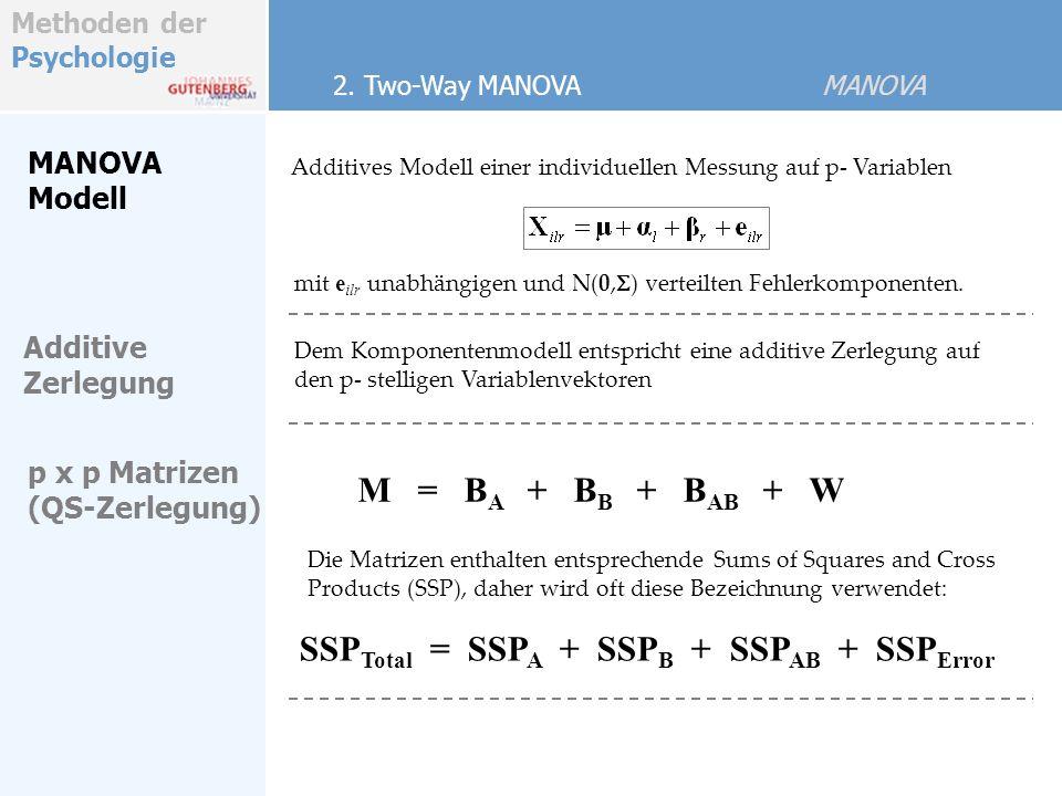 Methoden der Psychologie MANOVA Modell Dem Komponentenmodell entspricht eine additive Zerlegung auf den p- stelligen Variablenvektoren Die Matrizen enthalten entsprechende Sums of Squares and Cross Products (SSP), daher wird oft diese Bezeichnung verwendet: p x p Matrizen (QS-Zerlegung) mit e ilr unabhängigen und N(0, S ) verteilten Fehlerkomponenten.