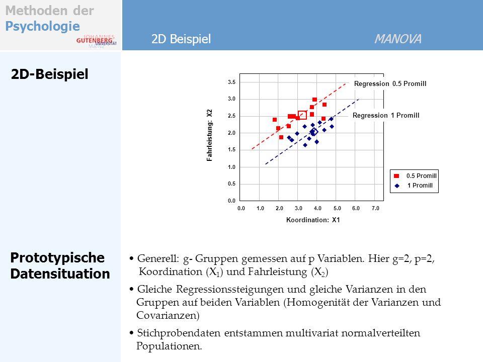 Methoden der Psychologie A: Alkohol (3 Stufen) B: Geschlecht (M/W) x: Fahrleistung y: Koordination 2.