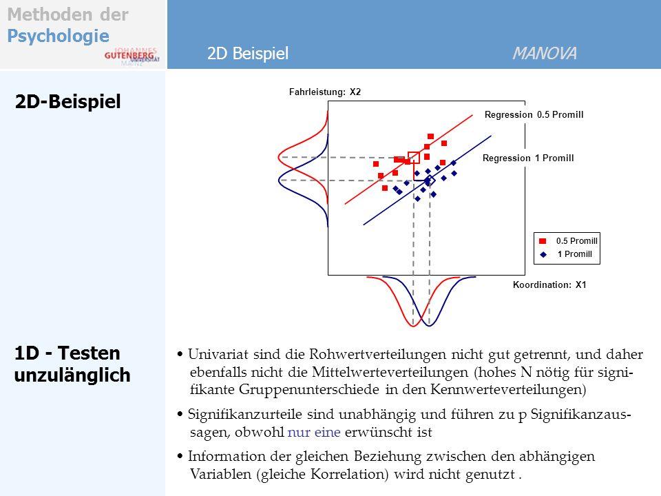 Methoden der Psychologie 2D-Beispiel Univariat sind die Rohwertverteilungen nicht gut getrennt, und daher ebenfalls nicht die Mittelwerteverteilungen (hohes N nötig für signi- fikante Gruppenunterschiede in den Kennwerteverteilungen) Signifikanzurteile sind unabhängig und führen zu p Signifikanzaus- sagen, obwohl nur eine erwünscht ist Information der gleichen Beziehung zwischen den abhängigen Variablen (gleiche Korrelation) wird nicht genutzt.