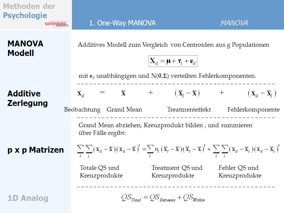 Methoden der Psychologie Regel Hierin sind die x Vektoren mit p Komponenten (Variablen): Die Matrizen B und W werden als inneres Produkt (Zeilen- mal Spalten) der Variablen-Vektoren aufgebaut und dann über Fälle und Gruppen summiert.