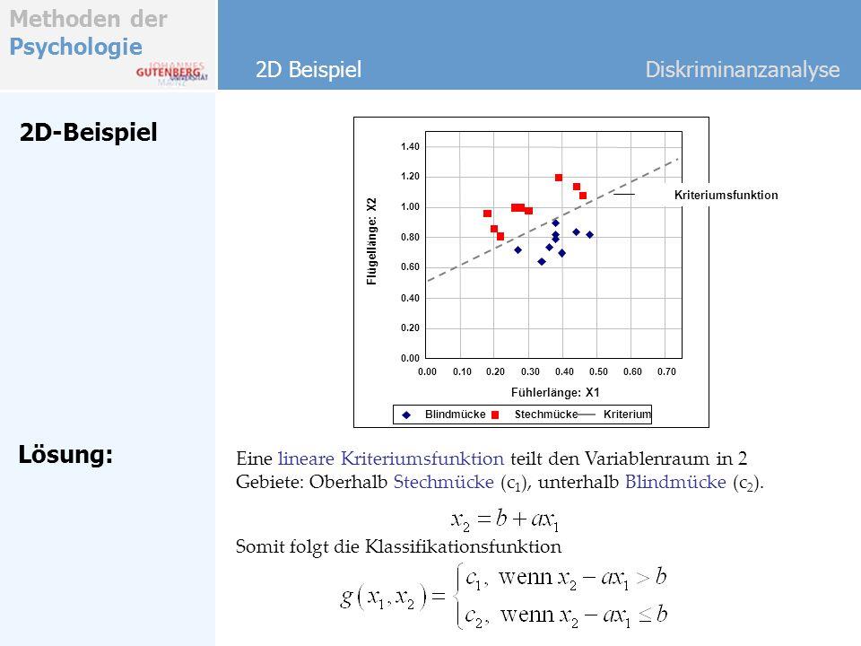 Methoden der Psychologie 2D-Beispiel 2D BeispielDiskriminanzanalyse Lösung: Eine lineare Kriteriumsfunktion teilt den Variablenraum in 2 Gebiete: Ober