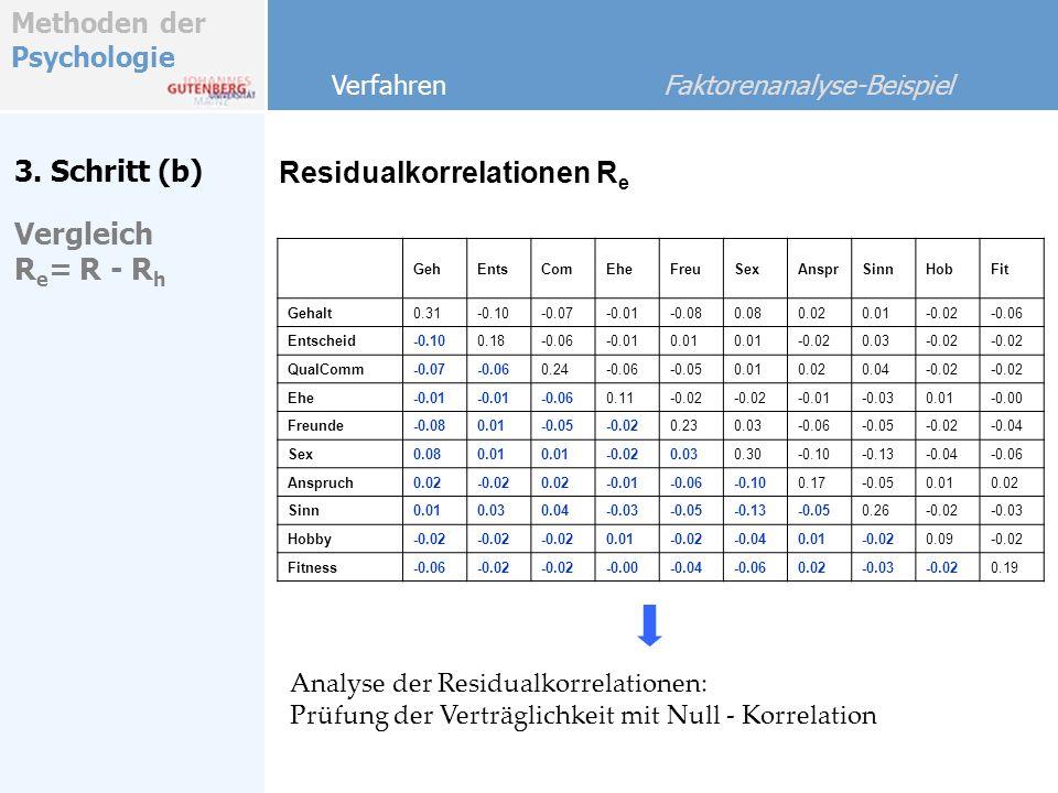 Methoden der Psychologie Residualkorrelationen R e Verfahren Faktorenanalyse-Beispiel GehEntsComEheFreuSexAnsprSinnHobFit Gehalt0.31-0.10-0.07-0.01-0.