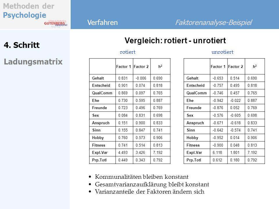 Methoden der Psychologie 4. Schritt Vergleich: rotiert - unrotiert Verfahren Faktorenanalyse-Beispiel rotiert Ladungsmatrix Factor 1Factor 2h2h2 Gehal