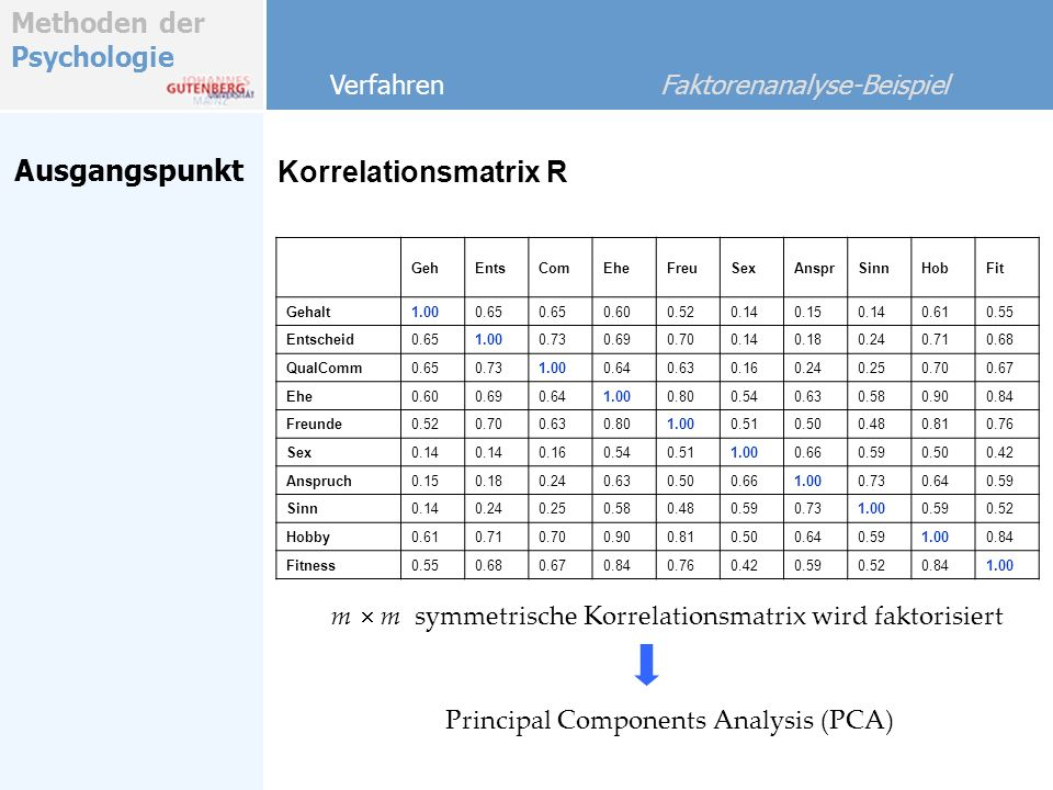 Methoden der Psychologie Ausgangspunkt Korrelationsmatrix R Verfahren Faktorenanalyse-Beispiel m ´ m symmetrische Korrelationsmatrix wird faktorisiert