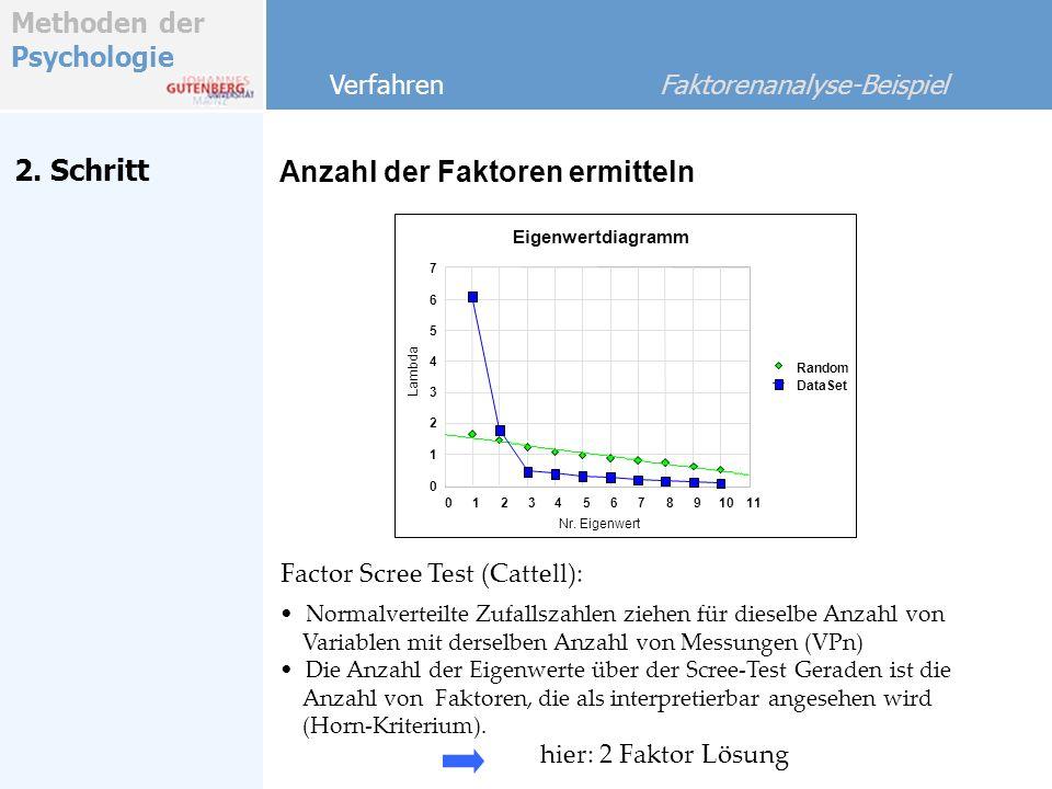 Methoden der Psychologie 2. Schritt Anzahl der Faktoren ermitteln Verfahren Faktorenanalyse-Beispiel Factor Scree Test (Cattell): Normalverteilte Zufa