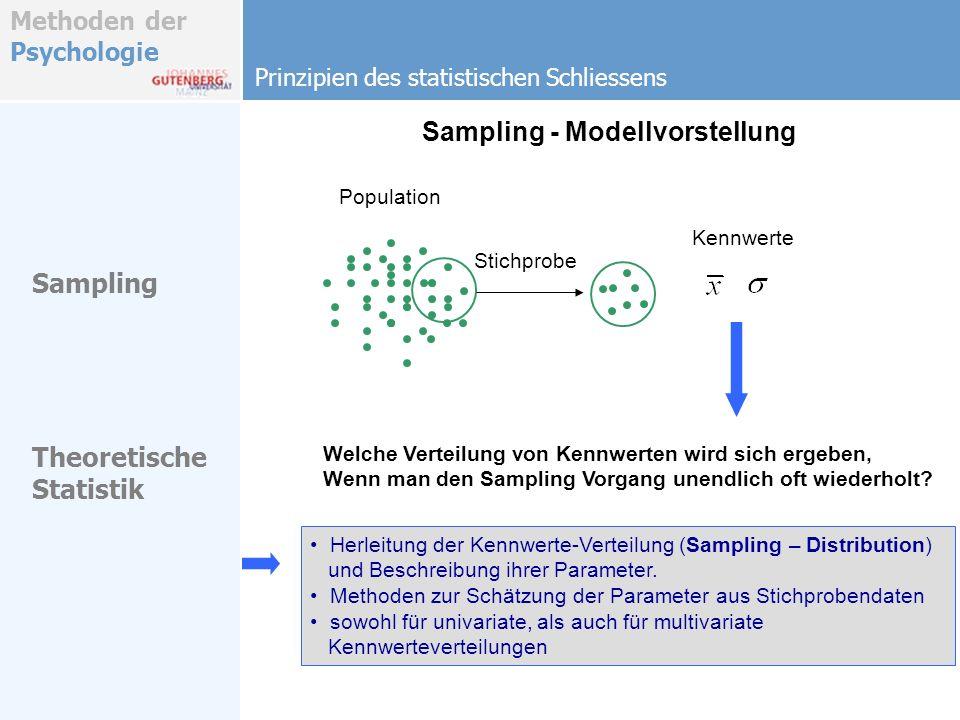 Methoden der Psychologie Sampling - Modellvorstellung Univariate - Verteilung der Stichprobenmittelwerte Sampling Distribution (1D) k- maliges Samplen von Stichproben derselben Größe n und Berechnen der Stichprobenmittelwerte führt auf eine Verteilung von Stichprobenmittelwerten (Sampling – Distribution) Population Stichprobe des Umfangs n Bilde Mittelwert 1.