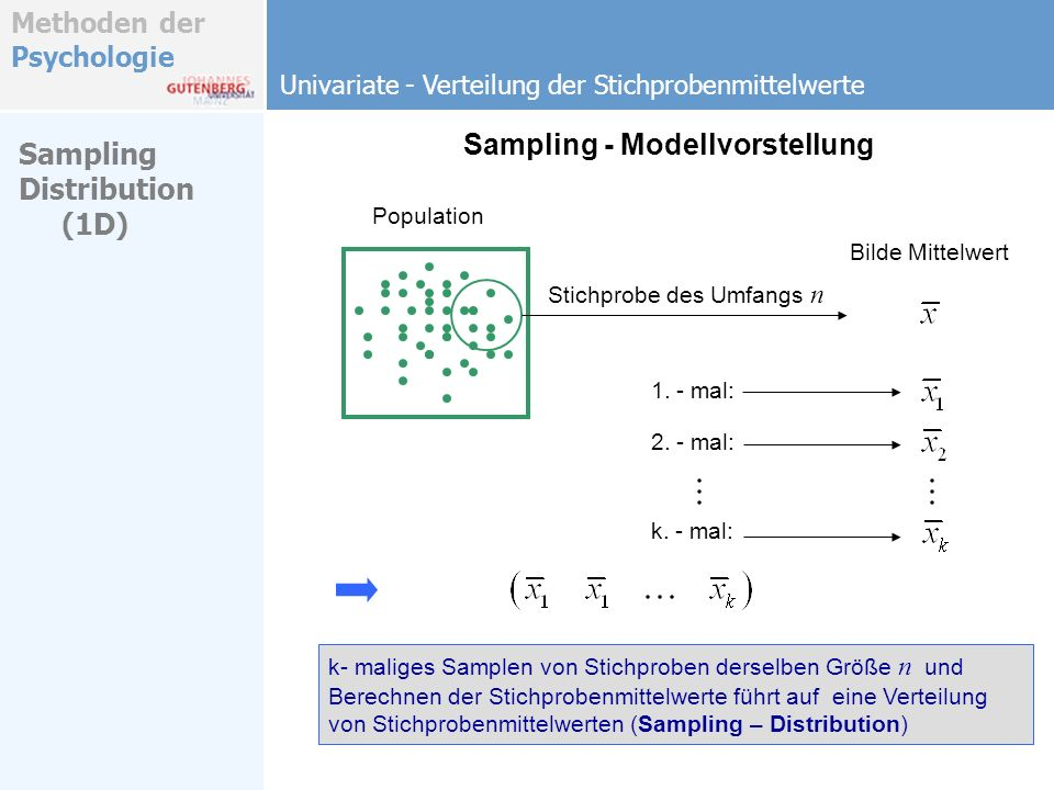Methoden der Psychologie Sampling - Modellvorstellung Univariate - Verteilung der Stichprobenmittelwerte Sampling Distribution (1D) k- maliges Samplen