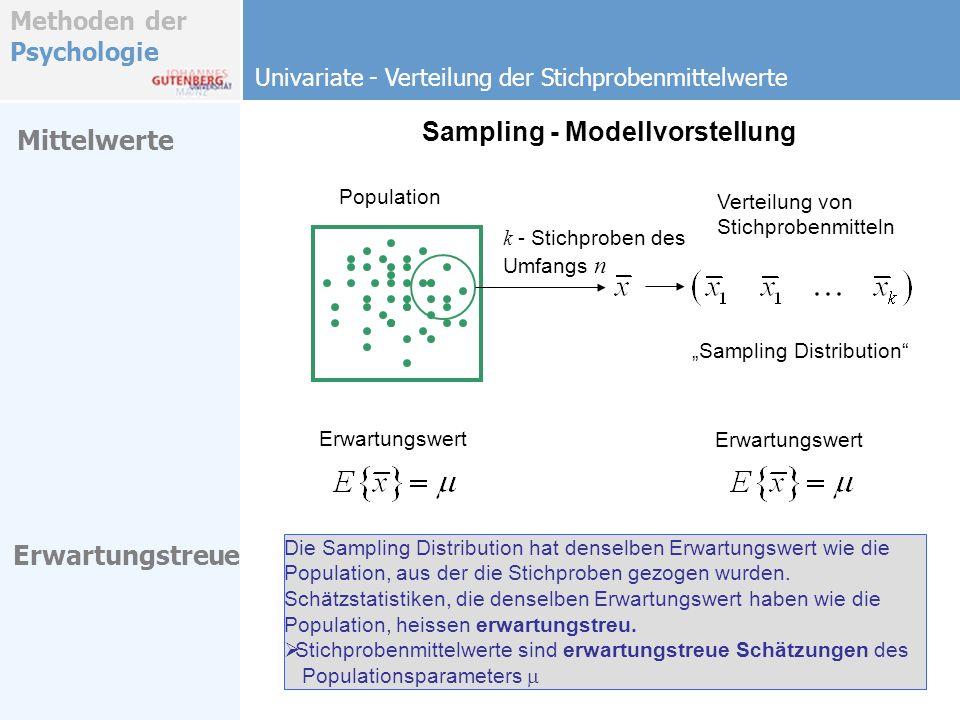 Methoden der Psychologie Sampling - Modellvorstellung Erwartungstreue: Population k - Stichproben des Umfangs n Varianz Die Stichprobenvarianz unterschätzt die Populationsvarianz tendenziell: Stichprobenvarianzen sind keine erwartungstreuen Schätzungen des Populationsvarianz s 2 Verteilung von Stichprobenvarianzen Varianz Univariate - Verteilung der Stichprobenmittelwerte