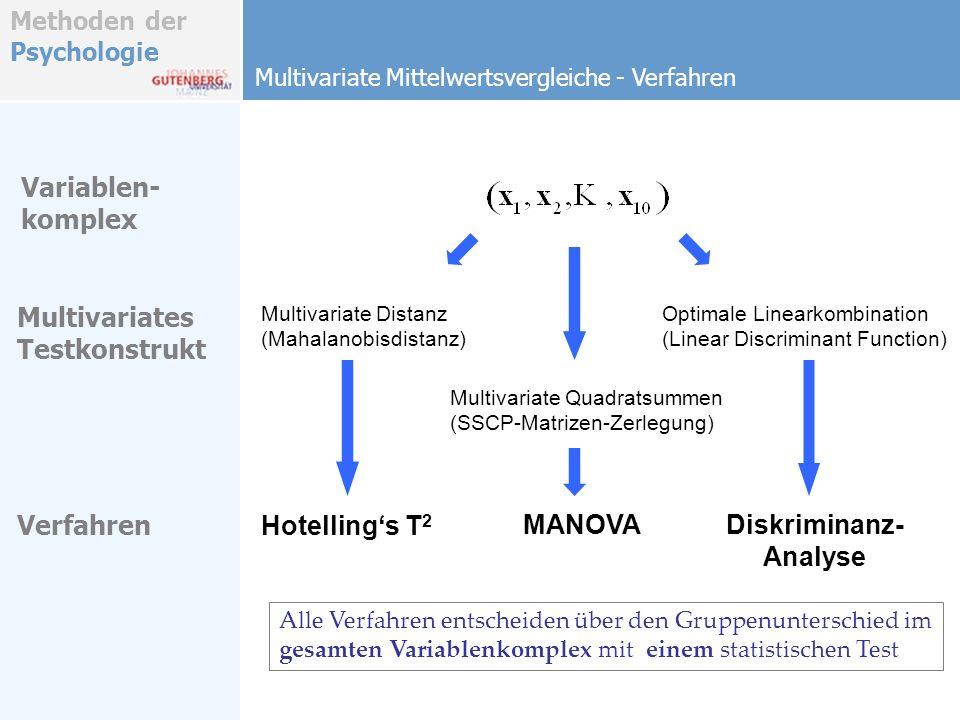 Methoden der Psychologie Multivariate Mittelwertsvergleiche - Verfahren Multivariates Testkonstrukt Variablen- komplex Verfahren Multivariate Distanz (Mahalanobisdistanz) Multivariate Quadratsummen (SSCP-Matrizen-Zerlegung) Optimale Linearkombination (Linear Discriminant Function) Hotellings T 2 MANOVADiskriminanz- Analyse Alle Verfahren entscheiden über den Gruppenunterschied im gesamten Variablenkomplex mit einem statistischen Test