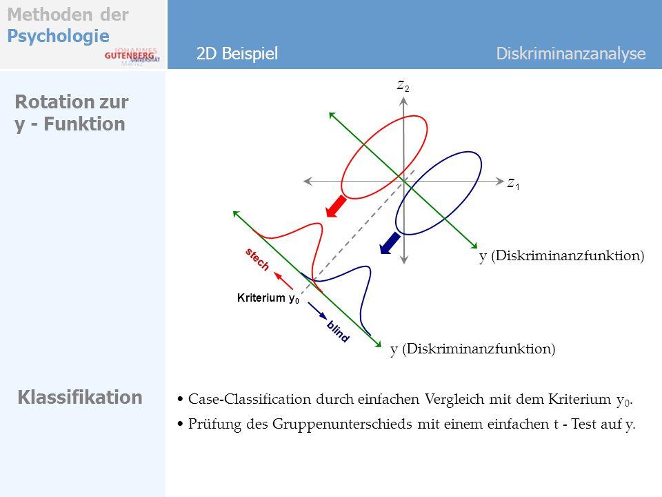 Methoden der Psychologie Rotation zur y - Funktion 2D BeispielDiskriminanzanalyse y (Diskriminanzfunktion) z1z1 z2z2 Klassifikation Case-Classification durch einfachen Vergleich mit dem Kriterium y 0.