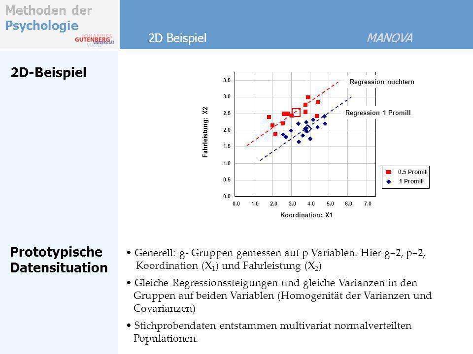 Methoden der Psychologie 1 Promill 0.5 Promill 2D-Beispiel Generell: g- Gruppen gemessen auf p Variablen. Hier g=2, p=2, Koordination (X 1 ) und Fahrl