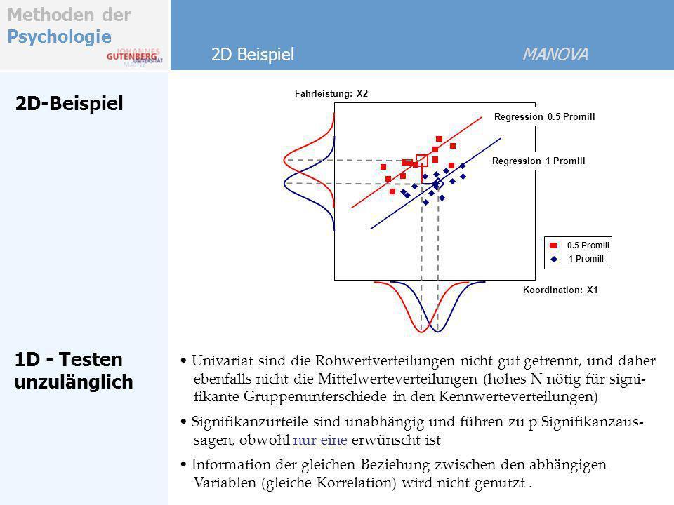Methoden der Psychologie 2D-Beispiel Univariat sind die Rohwertverteilungen nicht gut getrennt, und daher ebenfalls nicht die Mittelwerteverteilungen